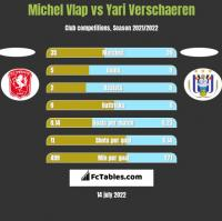 Michel Vlap vs Yari Verschaeren h2h player stats