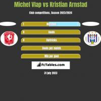Michel Vlap vs Kristian Arnstad h2h player stats