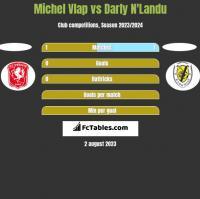 Michel Vlap vs Darly N'Landu h2h player stats