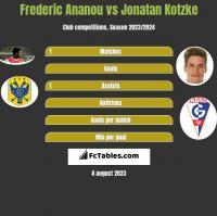 Frederic Ananou vs Jonatan Kotzke h2h player stats