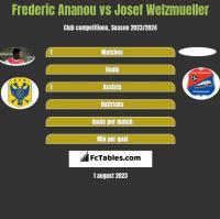 Frederic Ananou vs Josef Welzmueller h2h player stats