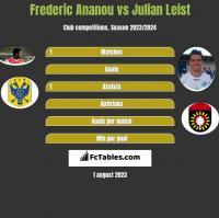 Frederic Ananou vs Julian Leist h2h player stats