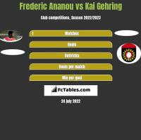 Frederic Ananou vs Kai Gehring h2h player stats