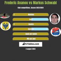 Frederic Ananou vs Markus Schwabl h2h player stats