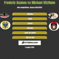 Frederic Ananou vs Michael Vitzthum h2h player stats
