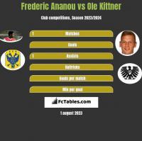 Frederic Ananou vs Ole Kittner h2h player stats