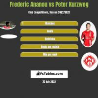 Frederic Ananou vs Peter Kurzweg h2h player stats