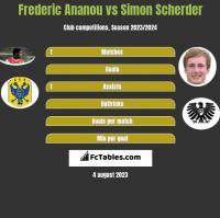 Frederic Ananou vs Simon Scherder h2h player stats