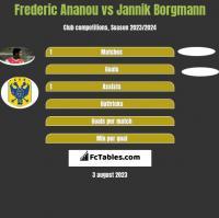 Frederic Ananou vs Jannik Borgmann h2h player stats