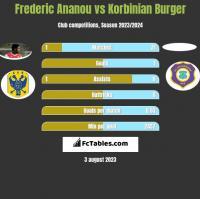 Frederic Ananou vs Korbinian Burger h2h player stats