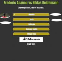 Frederic Ananou vs Niklas Heidemann h2h player stats