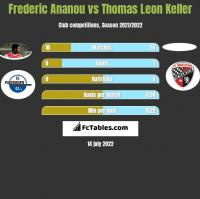 Frederic Ananou vs Thomas Leon Keller h2h player stats