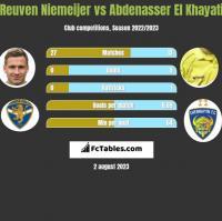 Reuven Niemeijer vs Abdenasser El Khayati h2h player stats