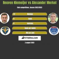 Reuven Niemeijer vs Alexander Merkel h2h player stats