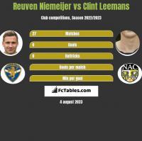 Reuven Niemeijer vs Clint Leemans h2h player stats