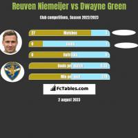Reuven Niemeijer vs Dwayne Green h2h player stats