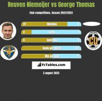 Reuven Niemeijer vs George Thomas h2h player stats