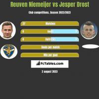 Reuven Niemeijer vs Jesper Drost h2h player stats