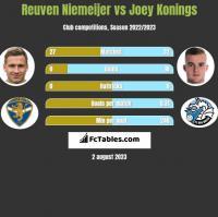 Reuven Niemeijer vs Joey Konings h2h player stats