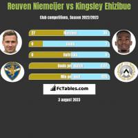 Reuven Niemeijer vs Kingsley Ehizibue h2h player stats