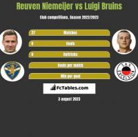 Reuven Niemeijer vs Luigi Bruins h2h player stats