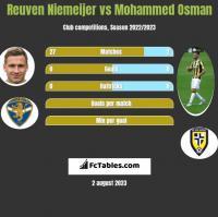 Reuven Niemeijer vs Mohammed Osman h2h player stats