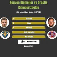 Reuven Niemeijer vs Orestis Kiomourtzoglou h2h player stats