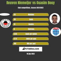 Reuven Niemeijer vs Ouasim Bouy h2h player stats