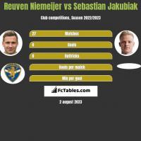 Reuven Niemeijer vs Sebastian Jakubiak h2h player stats