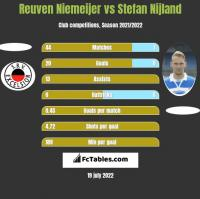Reuven Niemeijer vs Stefan Nijland h2h player stats