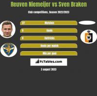 Reuven Niemeijer vs Sven Braken h2h player stats