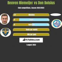Reuven Niemeijer vs Don Bolsius h2h player stats