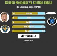 Reuven Niemeijer vs Cristian Baluta h2h player stats