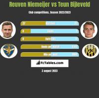 Reuven Niemeijer vs Teun Bijleveld h2h player stats