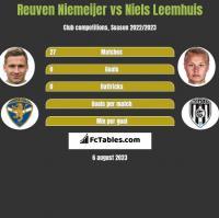 Reuven Niemeijer vs Niels Leemhuis h2h player stats