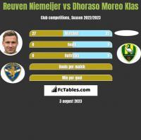 Reuven Niemeijer vs Dhoraso Moreo Klas h2h player stats