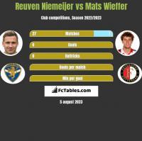 Reuven Niemeijer vs Mats Wieffer h2h player stats