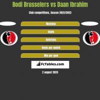 Bodi Brusselers vs Daan Ibrahim h2h player stats