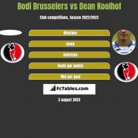 Bodi Brusselers vs Dean Koolhof h2h player stats