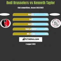Bodi Brusselers vs Kenneth Taylor h2h player stats