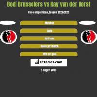 Bodi Brusselers vs Kay van der Vorst h2h player stats