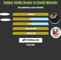 Ashley Smith-Brown vs David Wheater h2h player stats