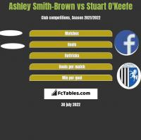 Ashley Smith-Brown vs Stuart O'Keefe h2h player stats