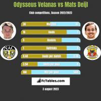 Odysseus Velanas vs Mats Deijl h2h player stats