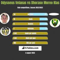 Odysseus Velanas vs Dhoraso Moreo Klas h2h player stats