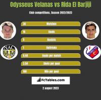 Odysseus Velanas vs Rida El Barjiji h2h player stats