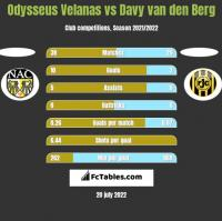 Odysseus Velanas vs Davy van den Berg h2h player stats