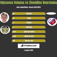 Odysseus Velanas vs Zineddine Bourebaba h2h player stats