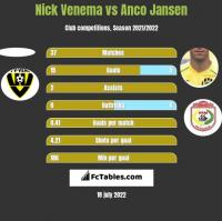 Nick Venema vs Anco Jansen h2h player stats