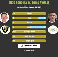 Nick Venema vs Donis Avdijaj h2h player stats